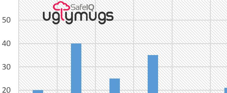 UglyMugs.ie Crime Statistics